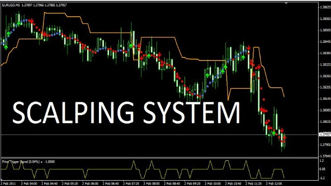 strategie Forex scalping