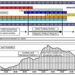 Le sessioni di mercato Forex