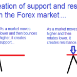 strategia forex scalping