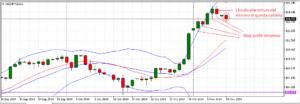 trading di posizione