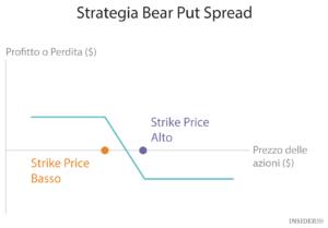Bear Call spread