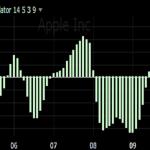 derivative oscillator