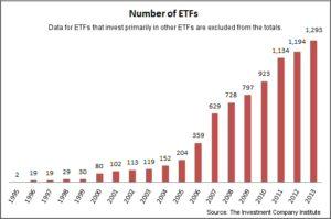 Trading etf