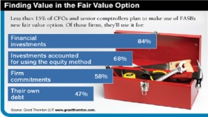 fair value option