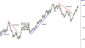 trend forex