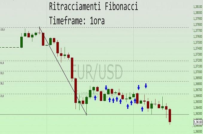 ritracciamento-fibonacci