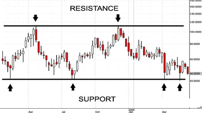 Strategia opzioni binarie supporti e Resistenze