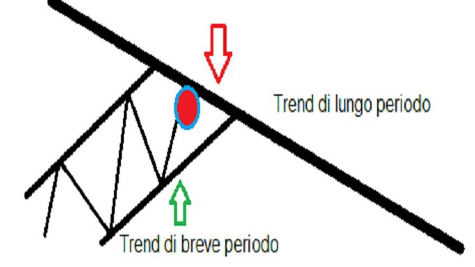 trend nel forex