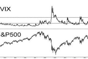 indice VIX