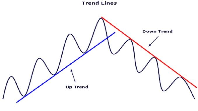 Strategia trend line