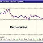 Quanto Vale Una Sterlina in Euro