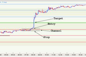 Pivot Trading