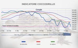 Coccodrillo Trading
