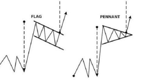 Flag Trading
