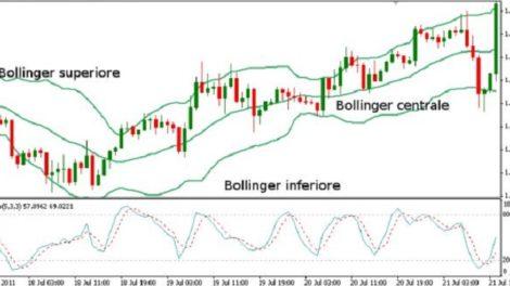 Bande di Bollinger Forex
