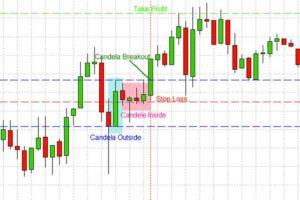 Trading forex strategie