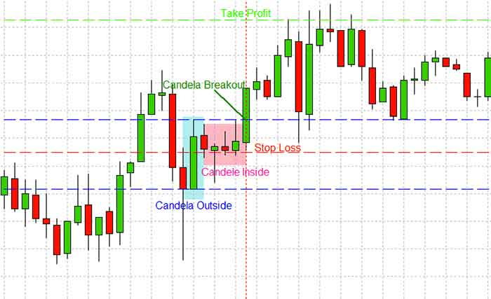 Trading forex strategie
